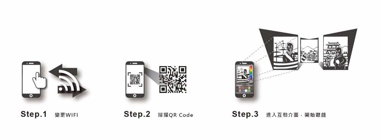 科技運用步驟示意圖1
